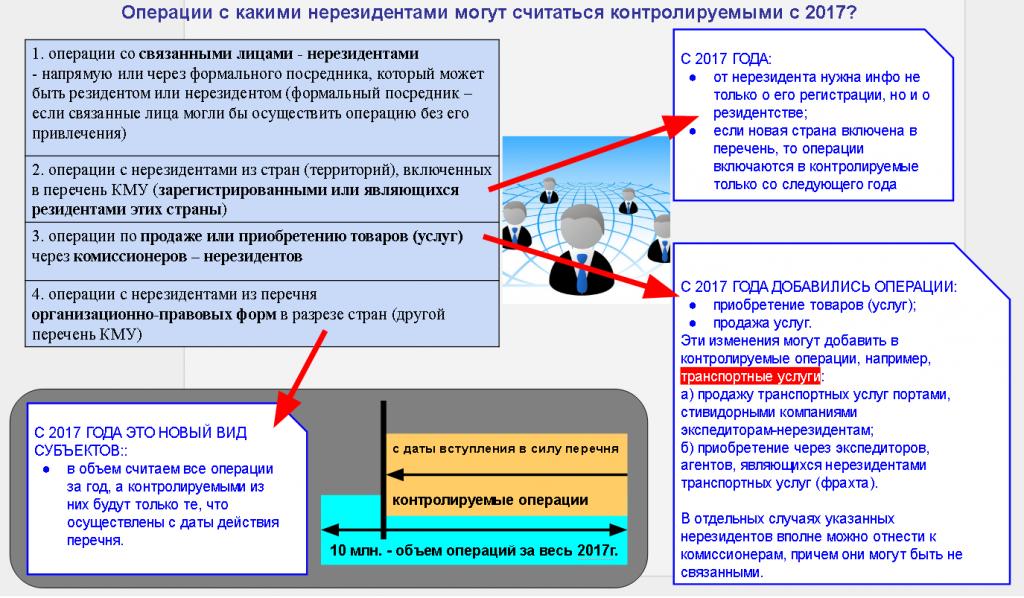 СХЕМА ТЦО - Операции с какими нерезидентами могут считаться контролируемыми с 2017