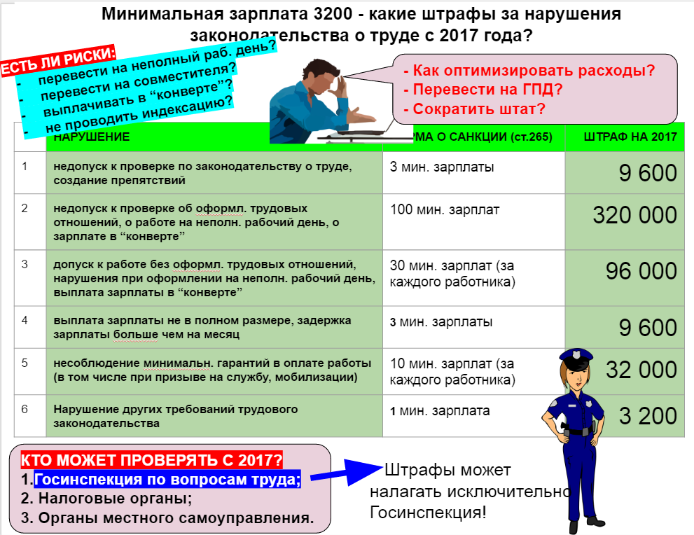 Штрафные санкции за нарушен по трудов законодательству в 2017