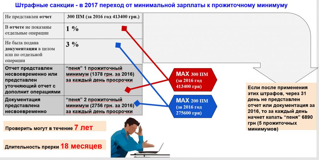 Штрафы по ТЦО с 2017