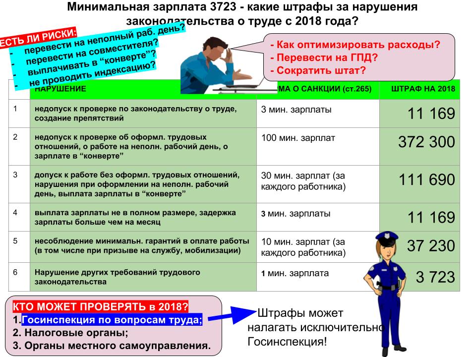Таблица трудовых штрафов в 2018