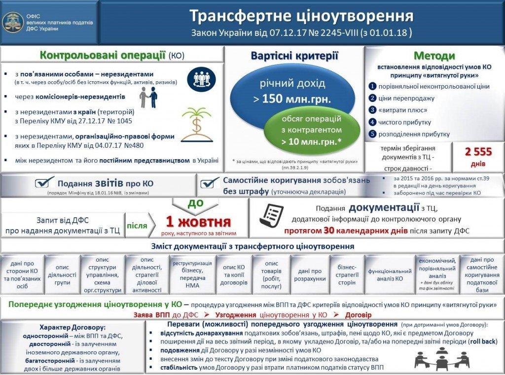 Схема ТЦО об изменениях 2018 (размещена на сайте ГФС